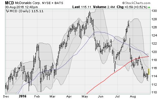 mcd-stock