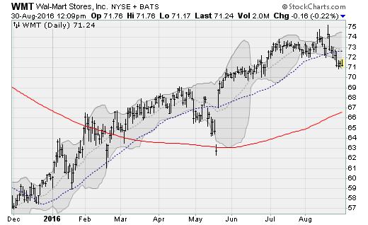 wmt-stock