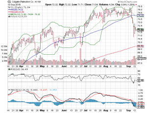 160914 CL Stock Price