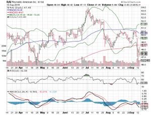 160914 RAI Stock Price