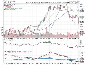 160914 T Stock Price