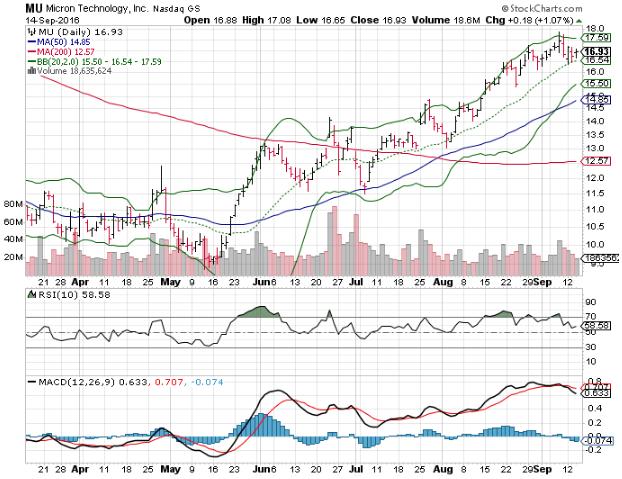3 big stock charts  nvidia corporation  nvda   micron