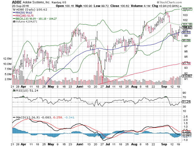Three Big Stock Charts for Wednesday: Adobe Systems Incorporated (ADBE), Cisco Systems, Inc. (CSCO) and CBOE Holdings, Inc. (CBOE)