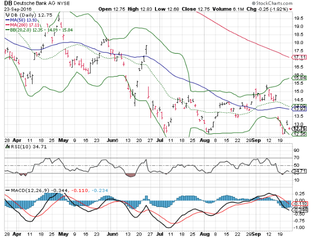 160926 DB Stock Price