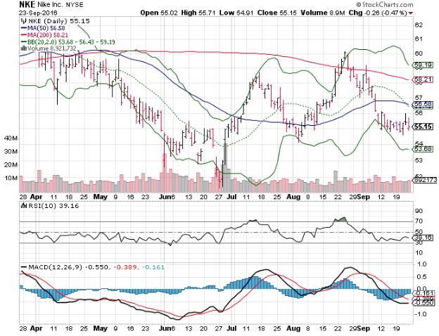 160926 NKE Stock Price
