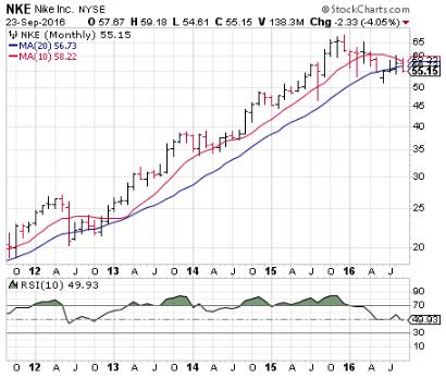 160926 NKE monthly Stock Price