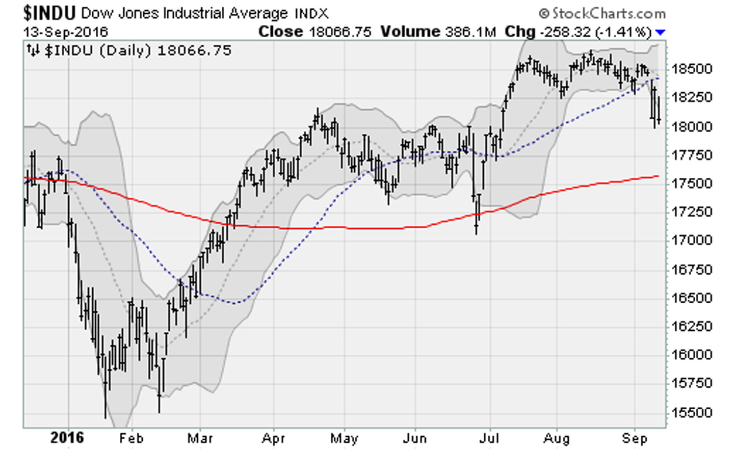 Dow-Jones-Industrial-Average-DJI