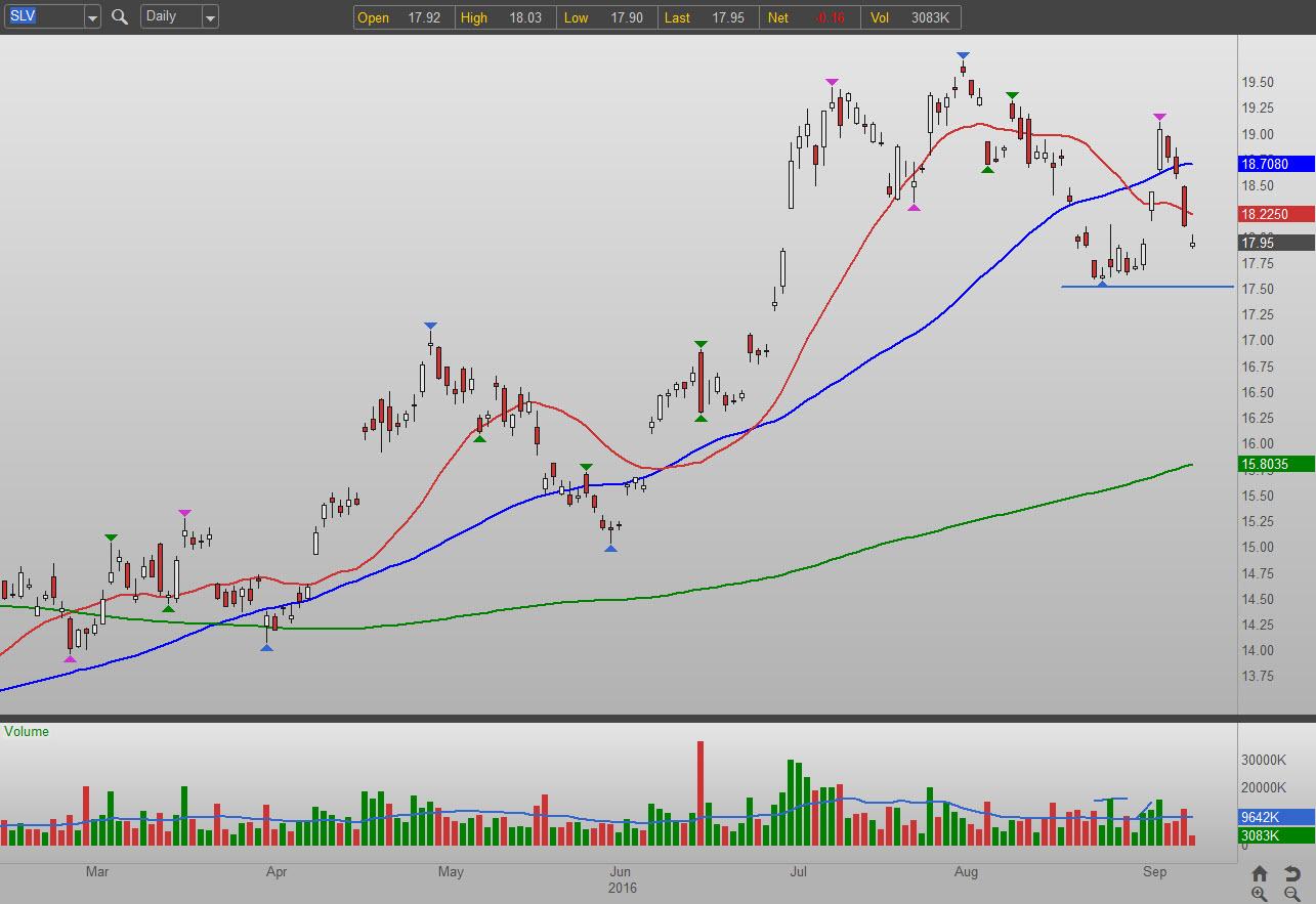 Slv Stock Quote Slv Etf  Bagaimana Untuk Hari Stok Perdagangan