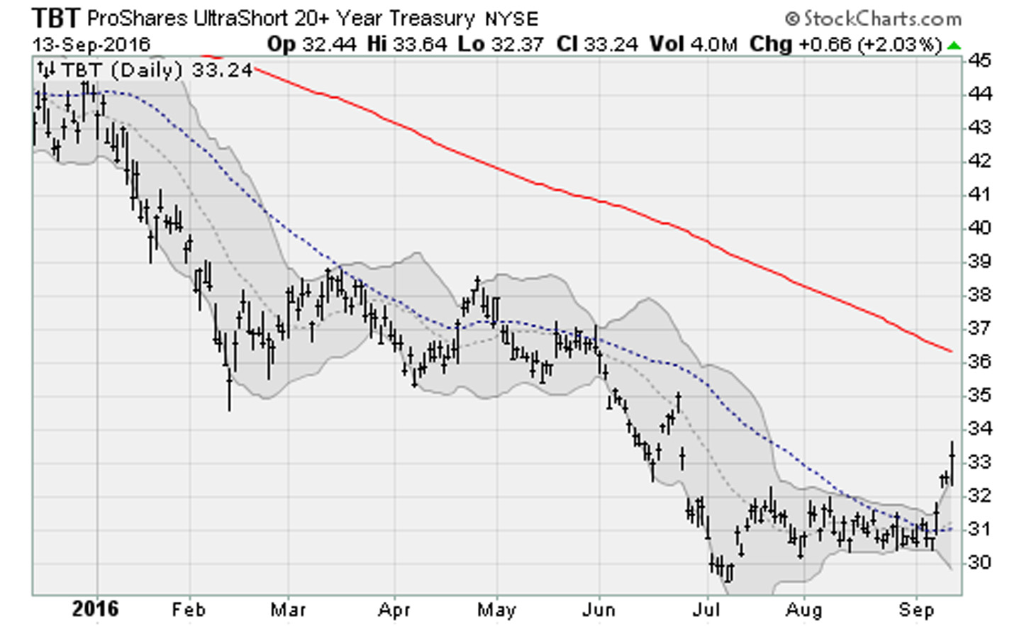 Treasury-TBT-ETF-ProShares