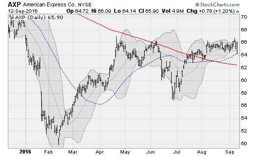 axp-stock