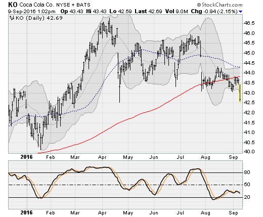 ko-stock