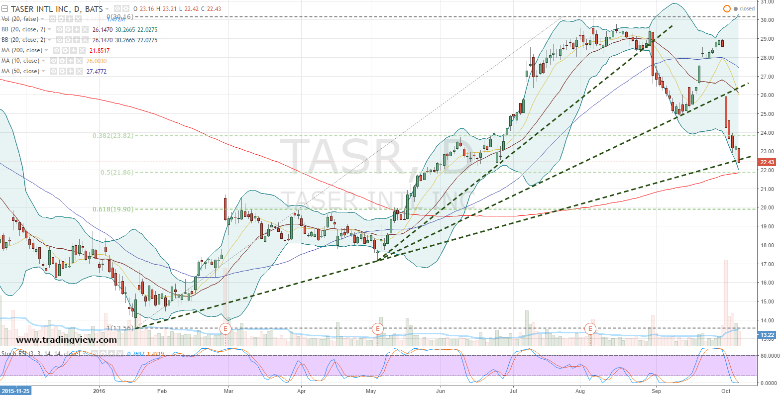 Click To Enlarge Taser Shares Havee Under Fire Technically, But Don't  Take The Price Action For A Stock That's Dead On Arrival