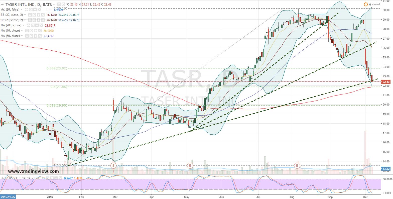 Taser Stock: Set Your Buy Order to