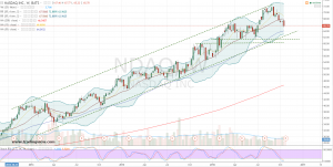 102116-ndaq-weekly-chart
