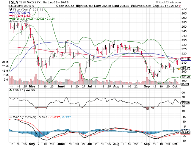 3 Big Stock Charts For Thursday Tesla Motors Inc Tsla