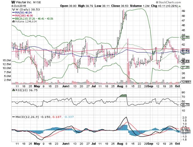 161005 W Stock Price