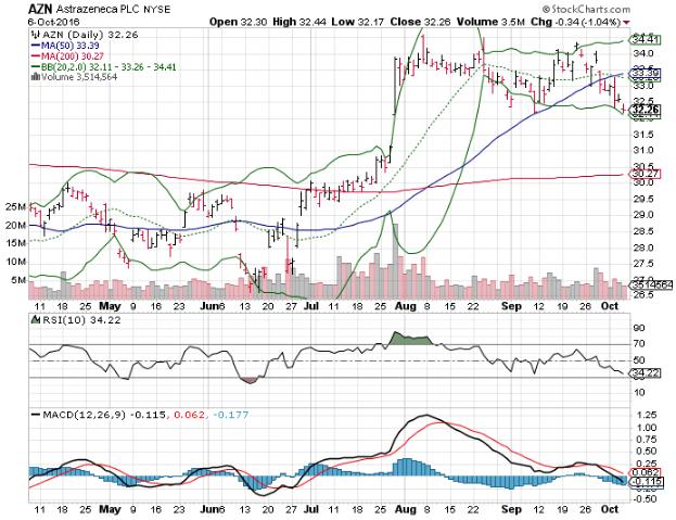 161007 AZN Stock Price