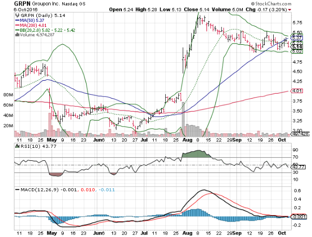 161007 GRPN Stock Price