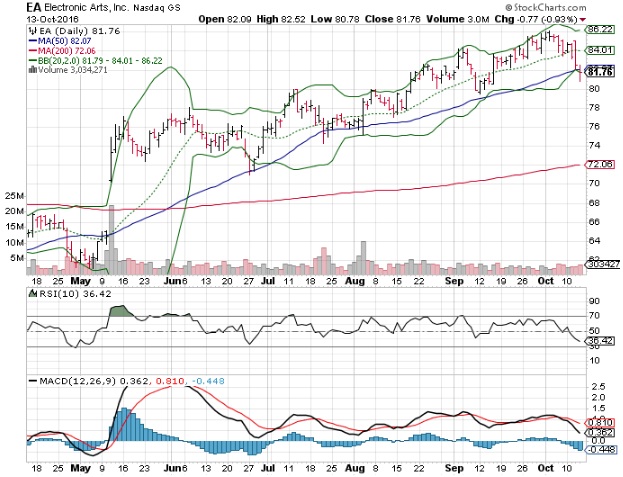 3 big stock charts  electronic arts inc   ea   j c penney