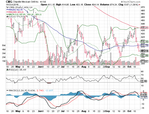 Consensus Vs. Actual: How has Chipotle Mexican Grill, Inc. (NYSE:CMG) Fared?