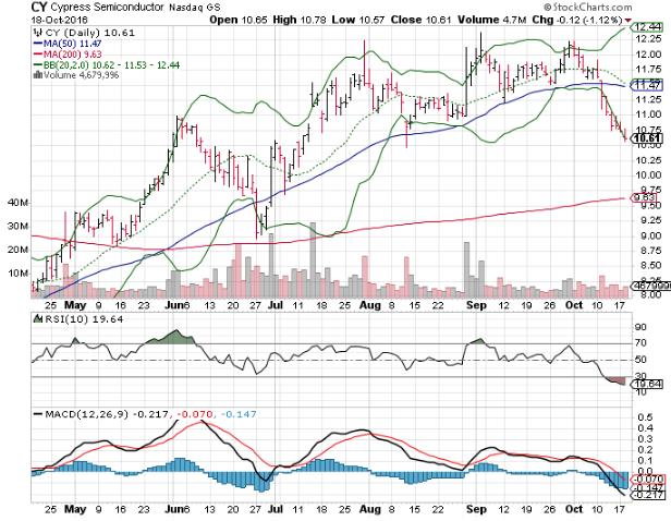 Stock Semiconductor Testing : Big stock charts kb home kbh cypress semiconductor