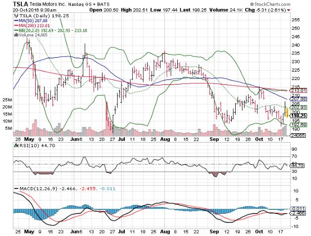 3 big stock charts visa inc v tesla motors inc tsla for Stock price tesla motors