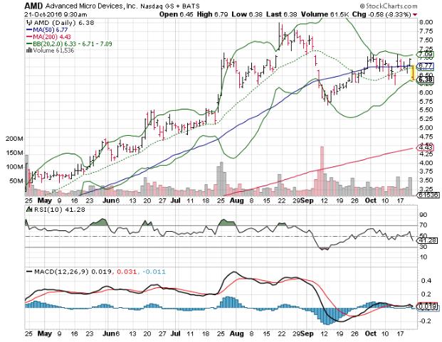 3 Big Stock Charts For Friday Chesapeake Energy