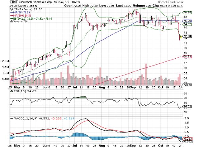 3 Big Stock Charts For Monday Cincinnati Financial