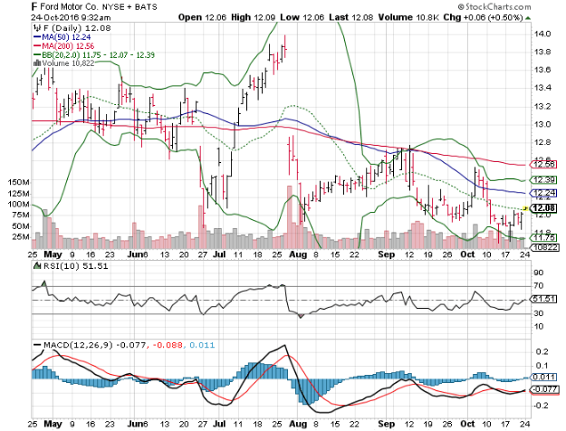 3 Big Stock Charts Cincinnati Financial Corporation Cinf