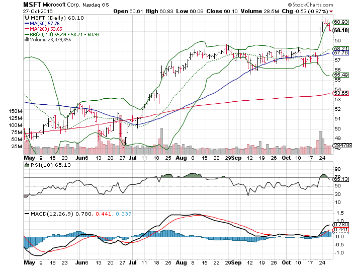3 big stock charts for friday  cisco systems  inc   csco
