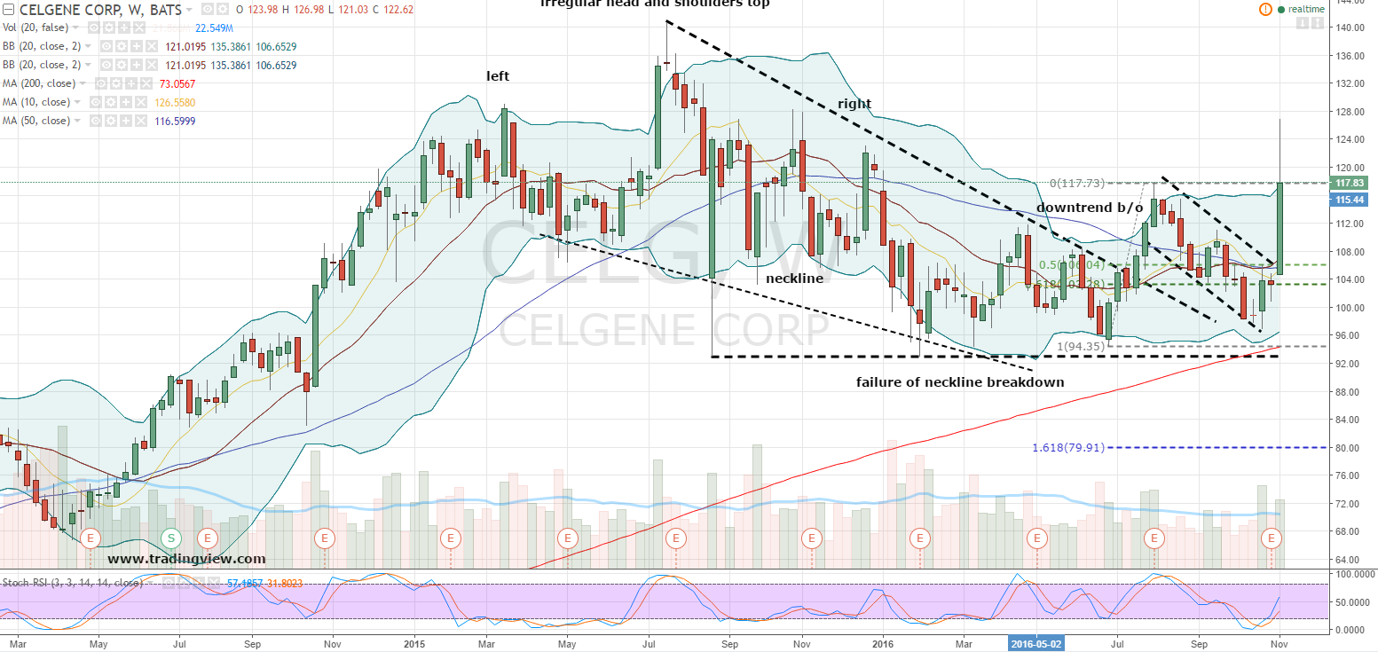 Stock options celgene