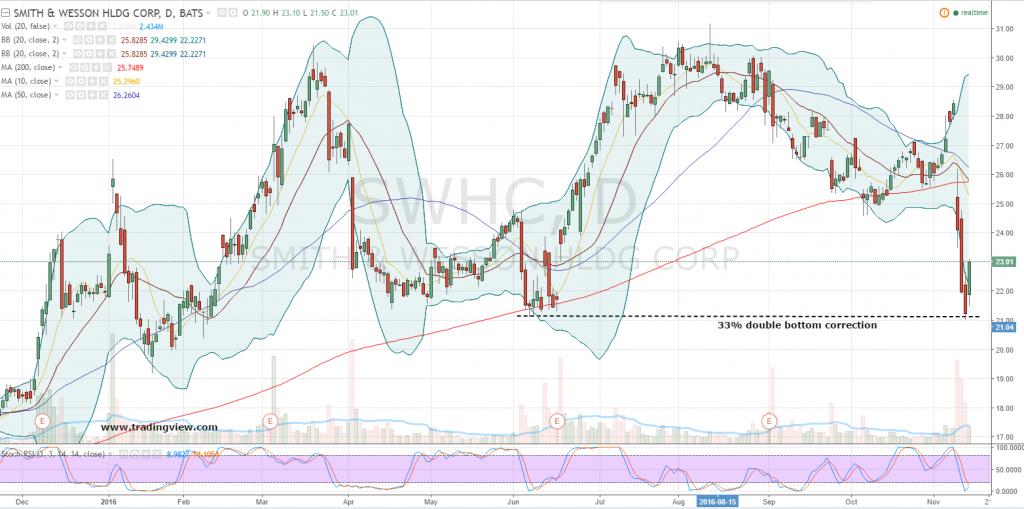 Swhc stock options