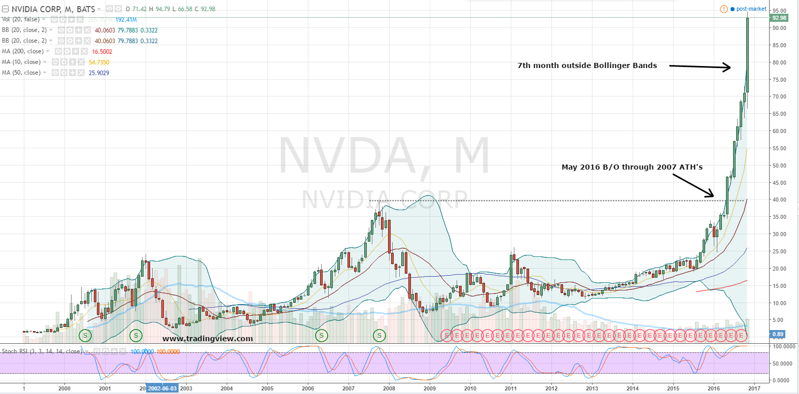 How to buy nvidia corporation nvda stock at a 21 discount nvidia stock is expensive by several metrics including a price to earnings ratio of 35 priceearnings to growth ratio of 157 and price to sales ratio of nvjuhfo Gallery