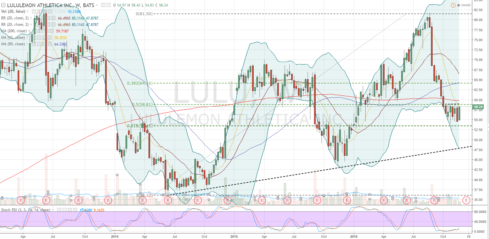 Lulu stock options