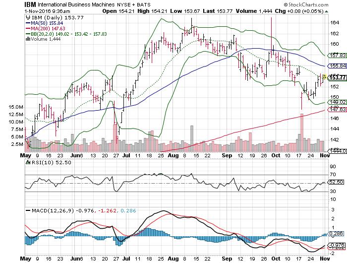161101 IBM Price Chart