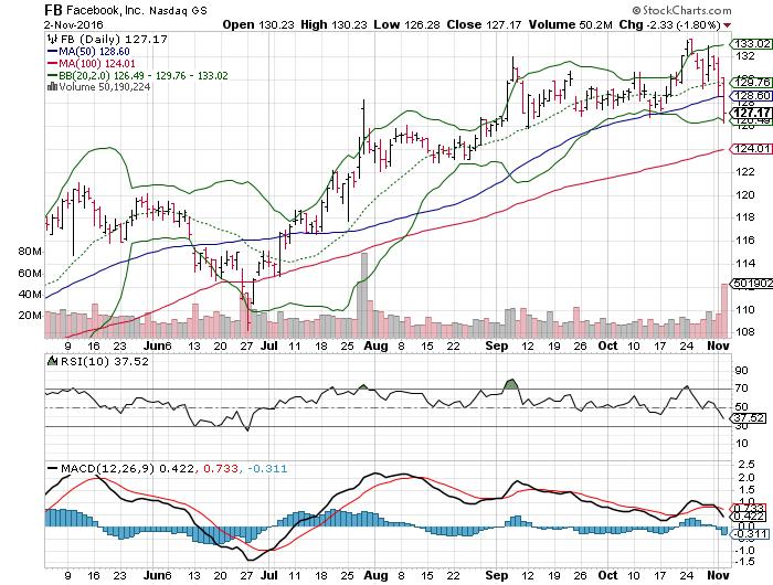 Brokerage Firm Gives A Focus Of Alphabet Inc (NASDAQ:GOOGL)