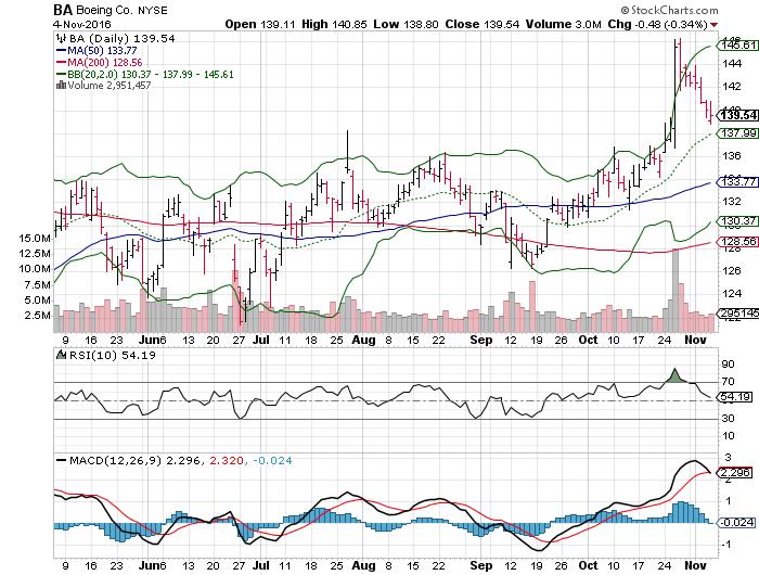 161107 BA Price Chart