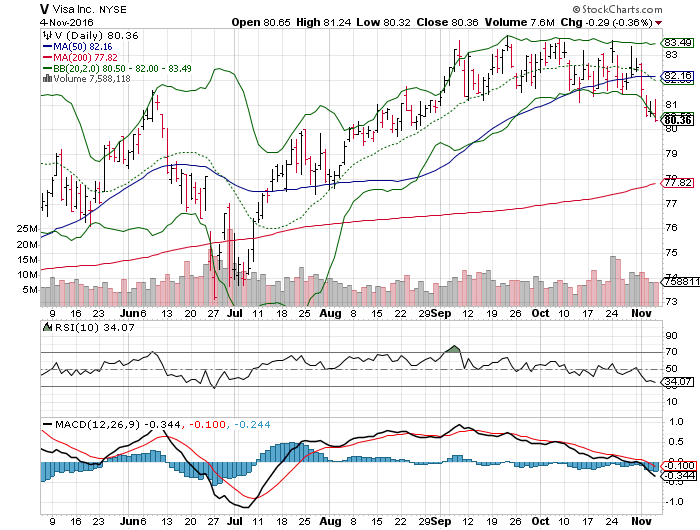 161107 V Price Chart