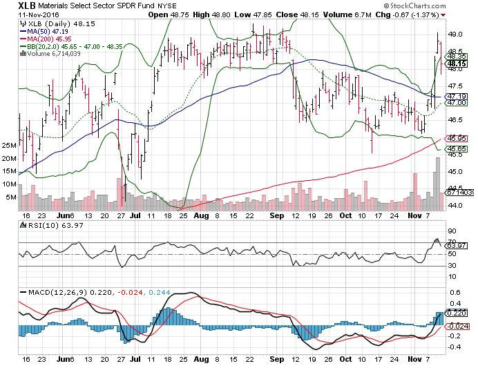 3 Big Stock Charts For Monday Chesapeake Energy