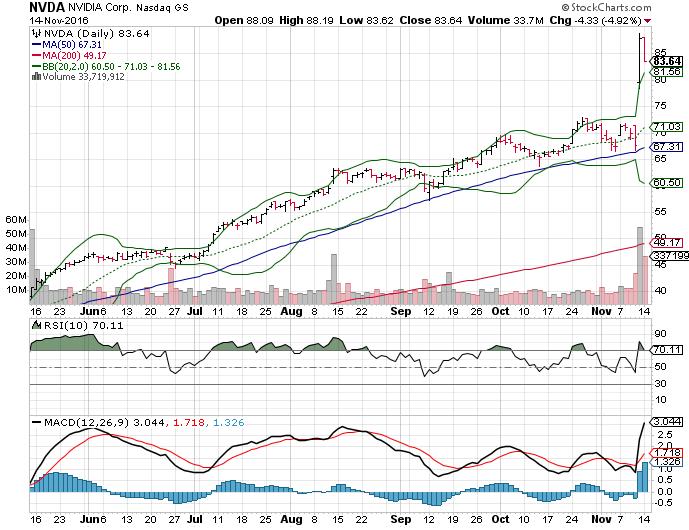3 big stock charts for tuesday  nvidia corporation  nvda