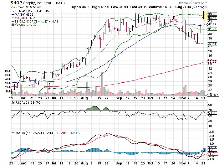 161122 SHOP Price Chart