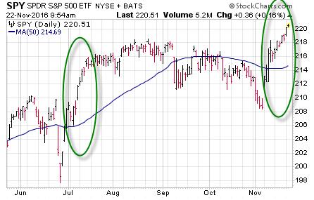 161122 SPY Price 2 Chart