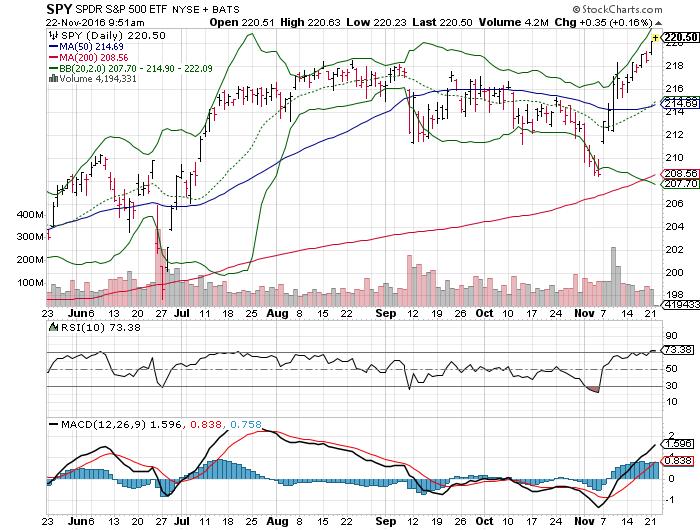 161122 SPY Price Chart