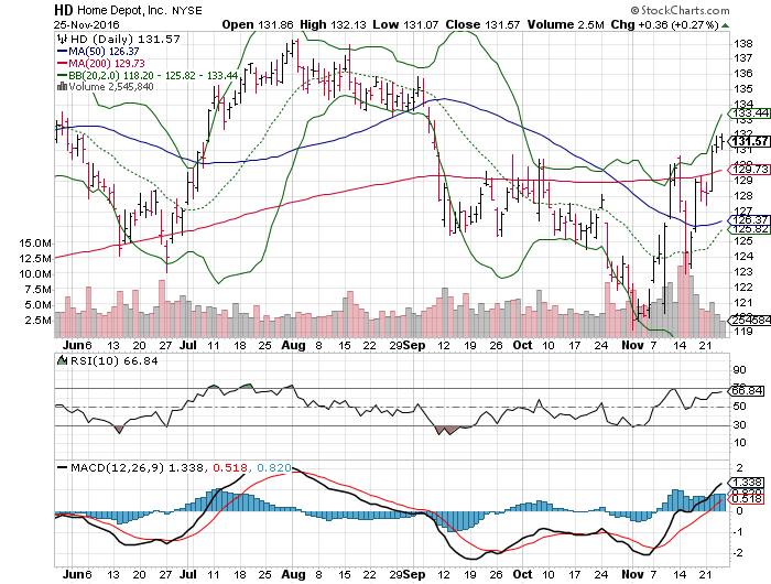 3 Big Stock Charts For Monday Home Depot Inc Hd Fiserv