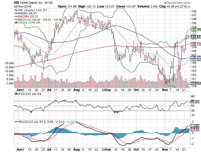 3 Big Stock Charts For Monday Home Depot Inc Hd Fiserv