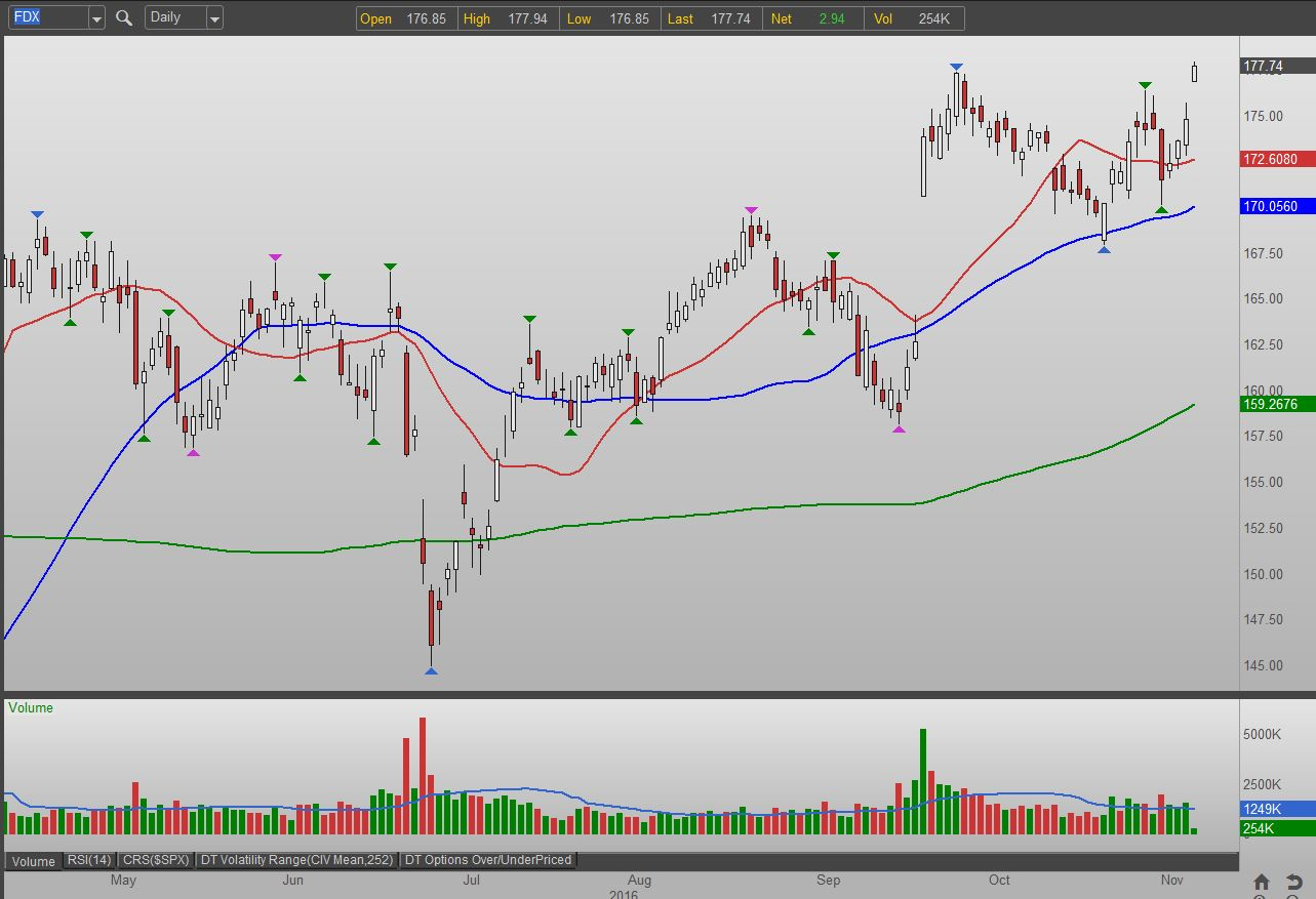 Best stocks to trade options 2016