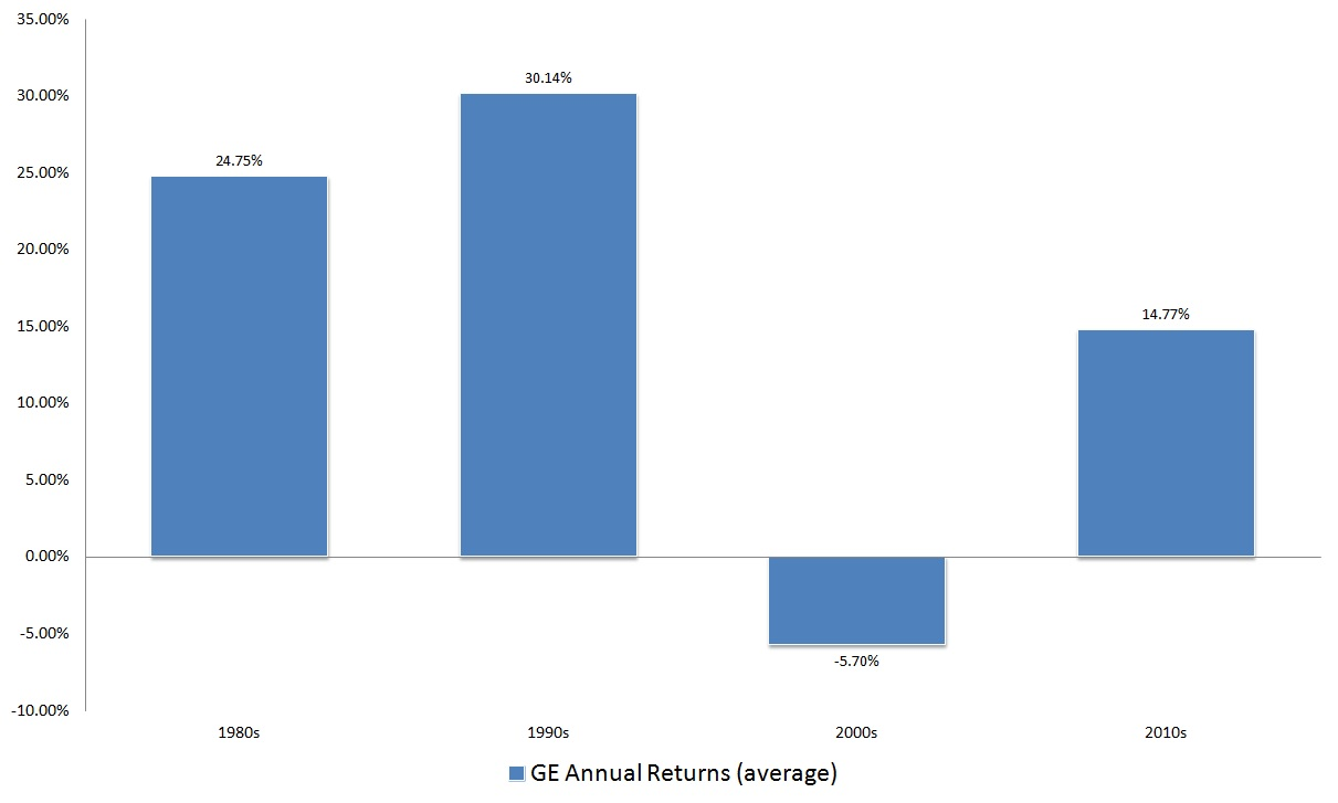 for ge stock one can make the argument that itu0027s overpriced in terms of its earnings performance itu0027s also unavoidable that this company is no - General Electric