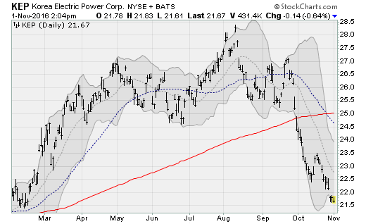 High-Yield Dividend Stocks to Avoid: Korea Electric Power (KEP)