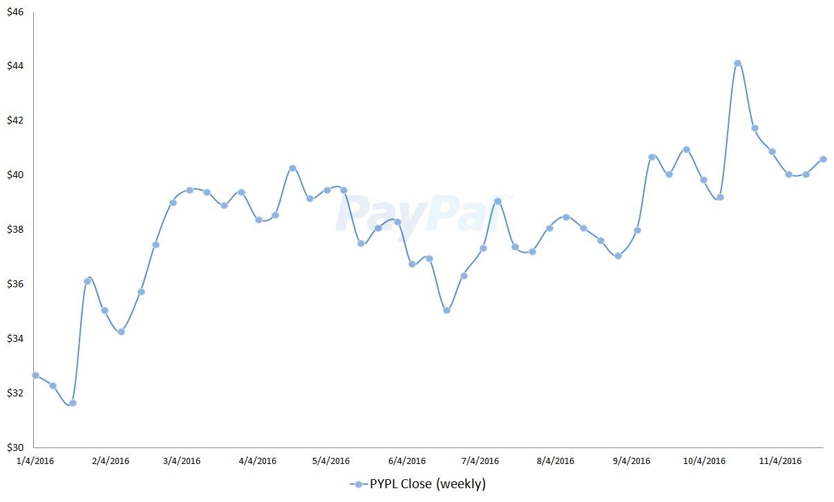 Zacks Earnings Estimates: Paypal Holdings Inc (NASDAQ:PYPL)