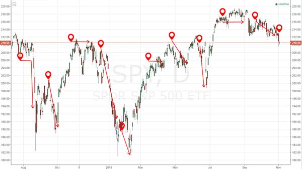 S&P 500 SPDR ETF (SPY)